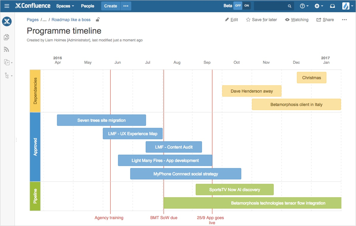road mapping with Roadmap Like Boss Using Confluence on Gantt Chart Software Benefits also Ctm in addition Strategic Roadmapping For Healthcare Robotics additionally Devops Safe And Critical Information Bearers A Practical Approach For Planning And  munication Consistency as well Watch.
